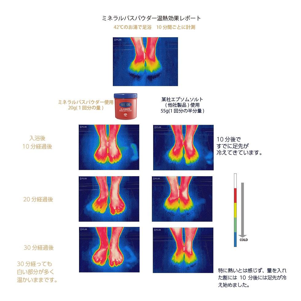 ミネラルバスパウダー 温熱効果